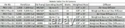 Matala EZ-Air Pro 5 Plus Aeration Kit