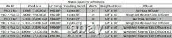 Kit D'aération Matala Ez-air Pro 6 Plus