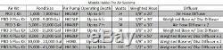 Matala Air Pro 6 Plus Étang Kit Comprend Une Pompe D'aération, Tuyau D'air Et Diffuseur